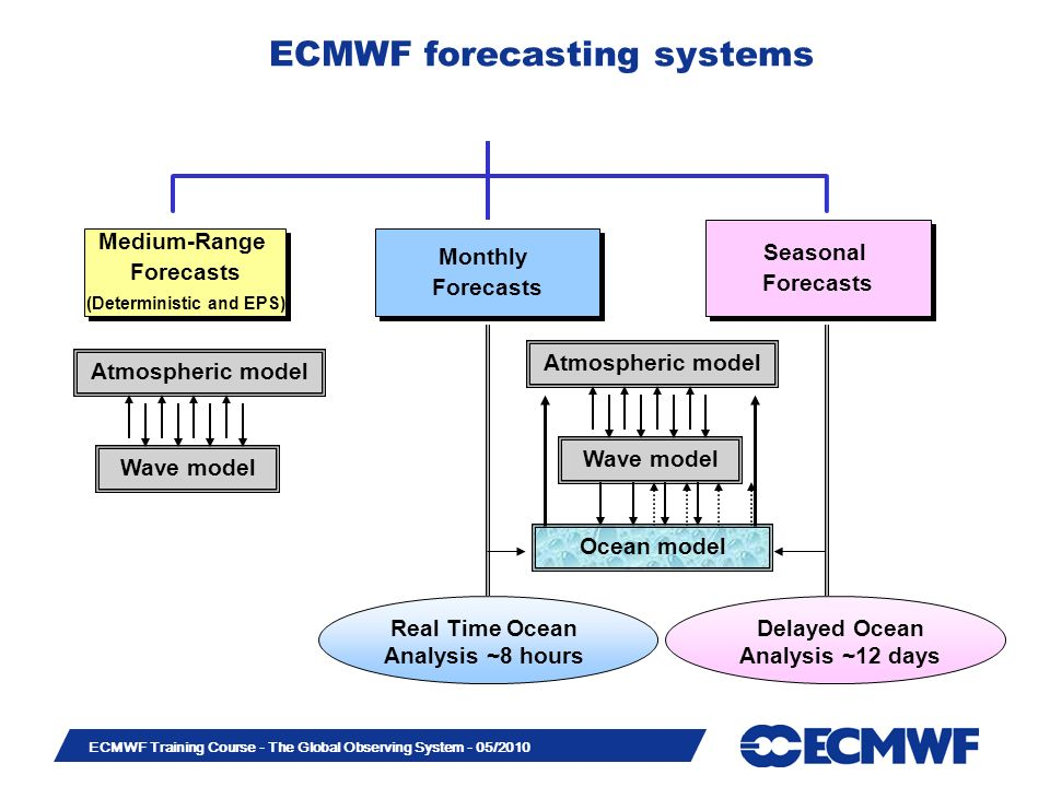 Slide 5 ECMWF Training Course - The Global Observing System - 05/2010 Data assimilation system (4D-Var) The observations are used to correct errors in the short forecast from the previous analysis time.