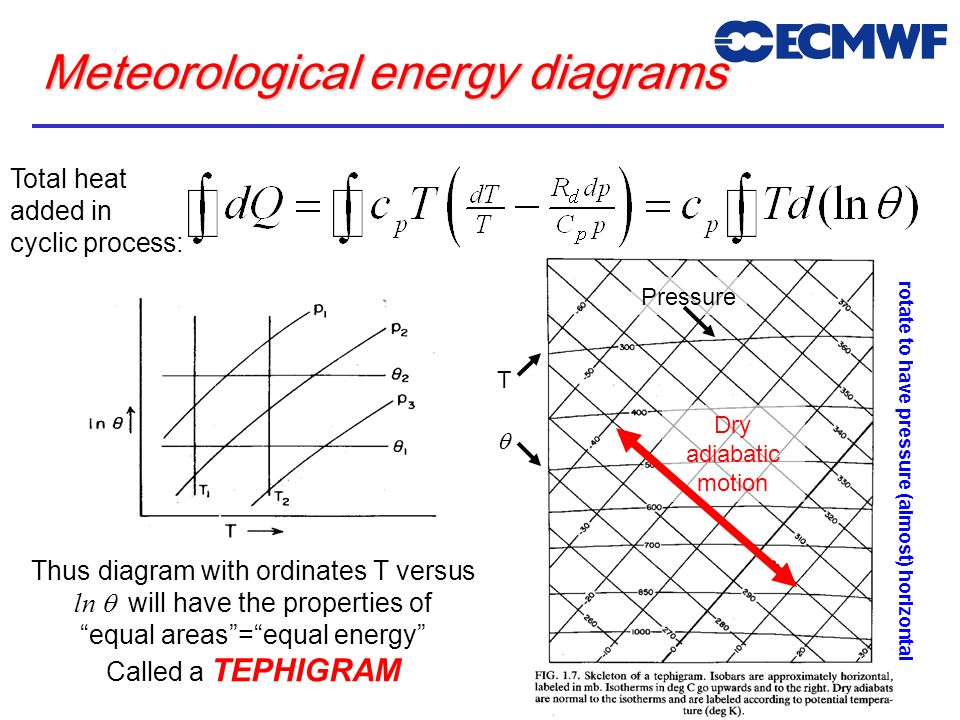 Meteorological energy diagrams Total heat added in cyclic process: Thus diagram with ordinates T versus ln will have the properties of equal areas=equ