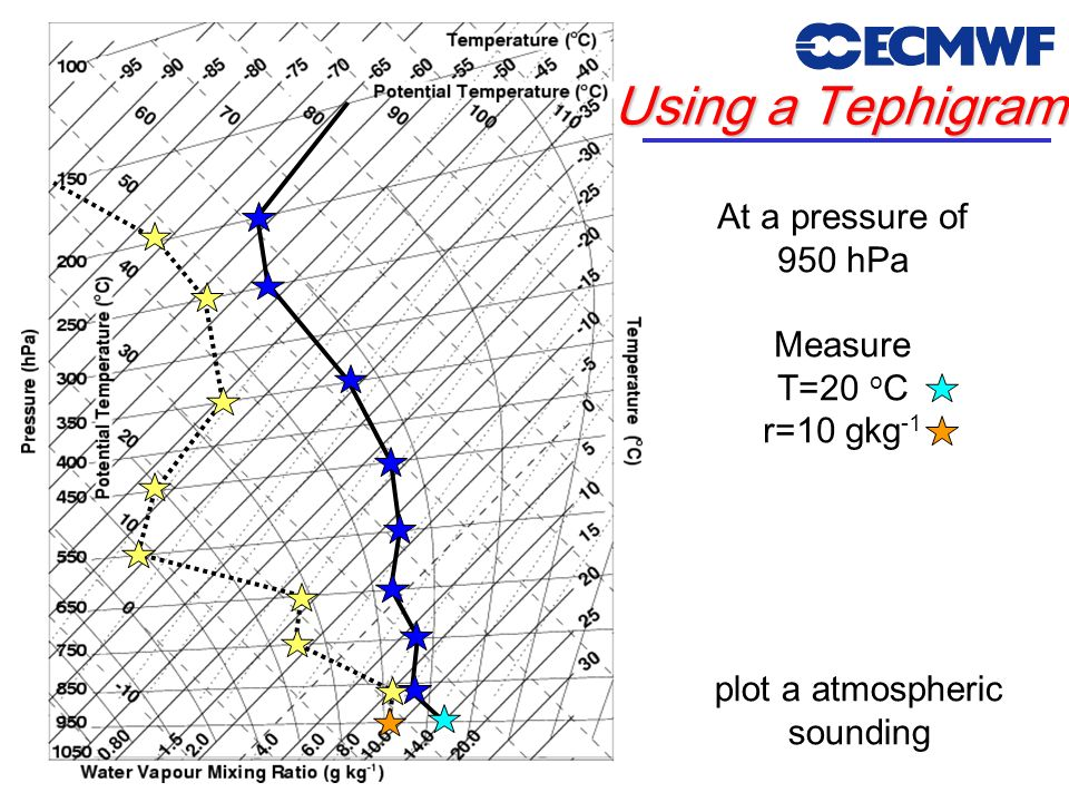 Using a Tephigram At a pressure of 950 hPa Measure T=20 o C r=10 gkg -1 plot a atmospheric sounding