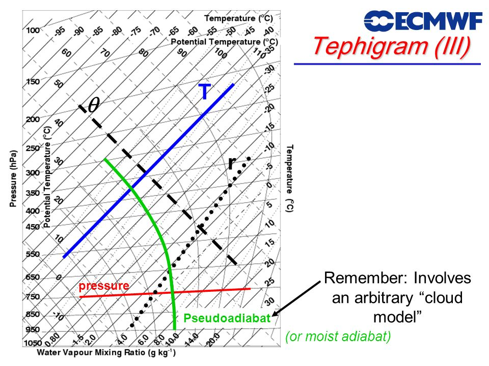 T Tephigram (III) pressure r Pseudoadiabat (or moist adiabat) Remember: Involves an arbitrary cloud model