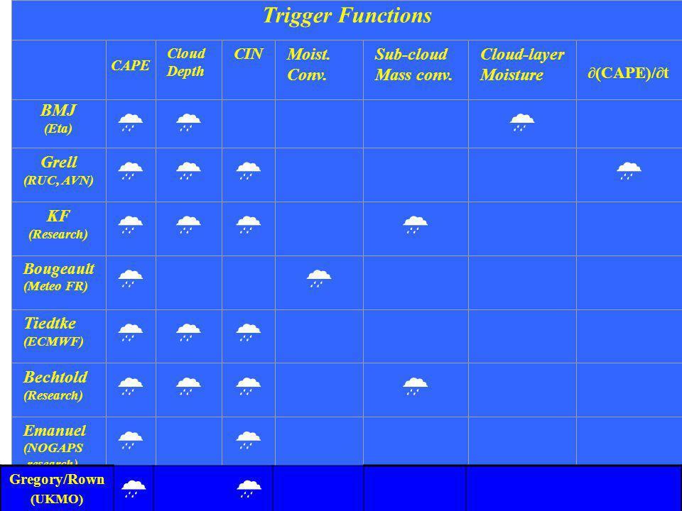 31 Trigger Functions CAPE Cloud Depth CIN Moist. Conv. Sub-cloud Mass conv. Cloud-layer Moisture (CAPE)/t BMJ (Eta) Grell (RUC, AVN) KF (Research) Bou