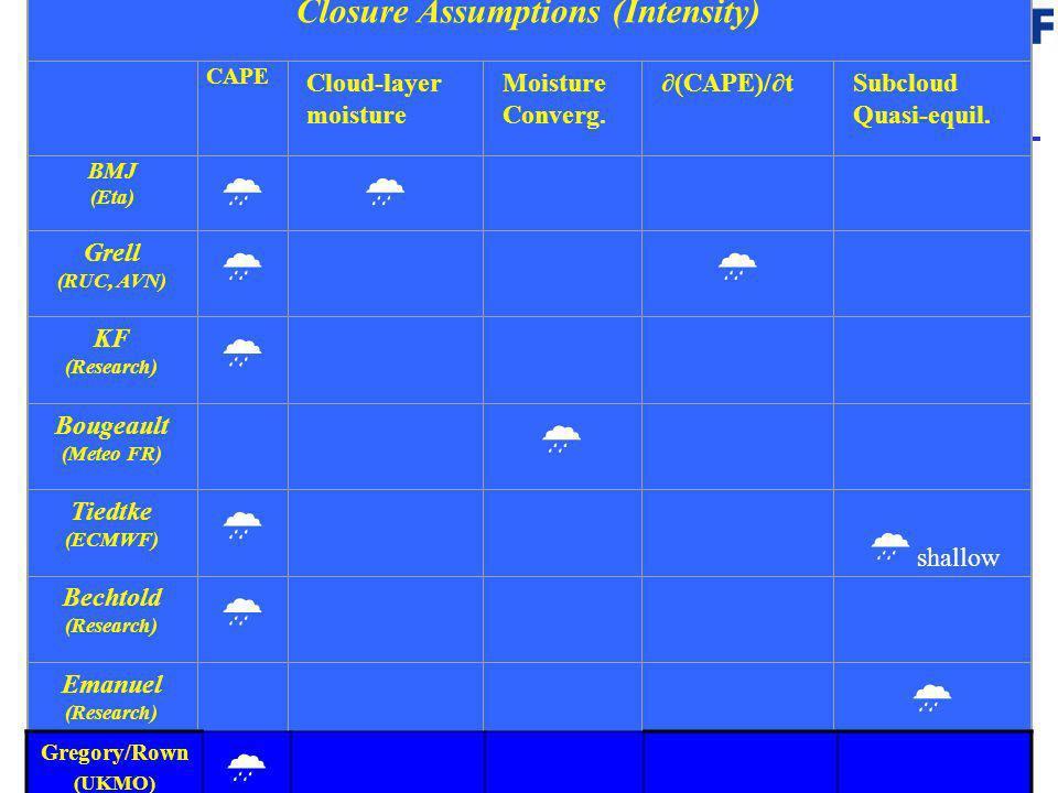 32 Closure Assumptions (Intensity) CAPE Cloud-layer moisture Moisture Converg. (CAPE)/tSubcloud Quasi-equil. BMJ (Eta) Grell (RUC, AVN) KF (Research)