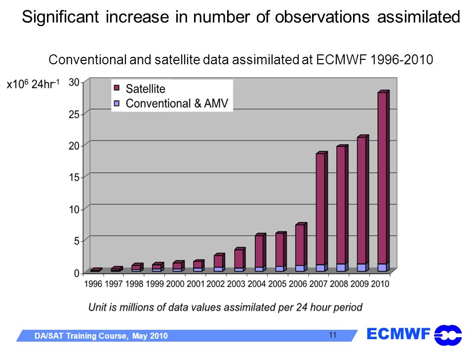 ECMWF DA/SAT Training Course, May 2010 11 Significant increase in number of observations assimilated Conventional and satellite data assimilated at EC