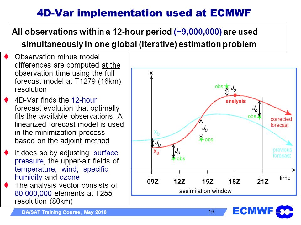 ECMWF DA/SAT Training Course, May 2010 16 Observation minus model differences are computed at the observation time using the full forecast model at T1