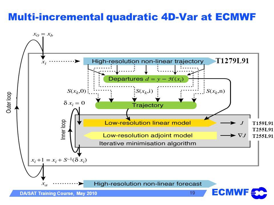 ECMWF DA/SAT Training Course, May 2010 19 Multi-incremental quadratic 4D-Var at ECMWF T1279L91 T159L91 T255L91