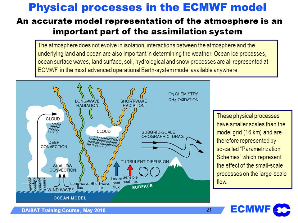 ECMWF DA/SAT Training Course, May 2010 21 The atmosphere does not evolve in isolation, interactions between the atmosphere and the underlying land and