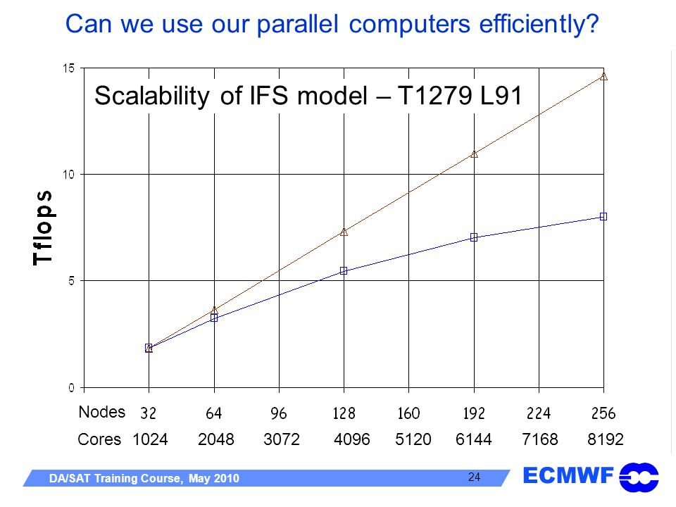 ECMWF DA/SAT Training Course, May 2010 24 Can we use our parallel computers efficiently? Scalability of IFS model – T1279 L91 Cores 1024 2048 3072 409