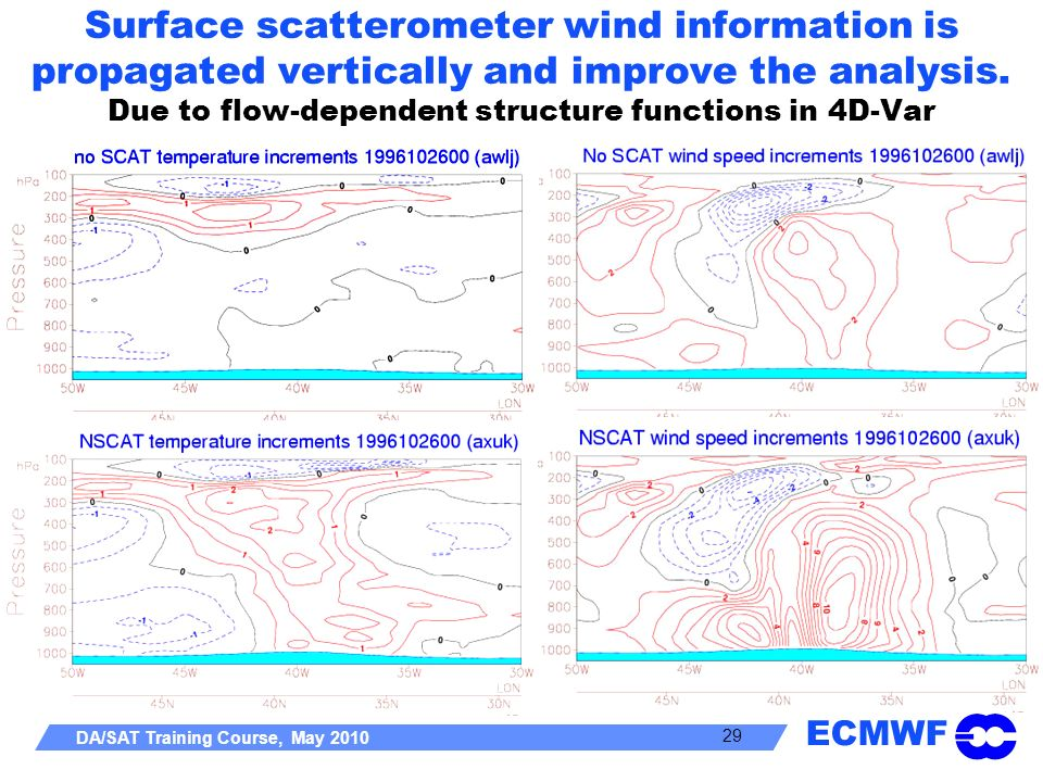 ECMWF DA/SAT Training Course, May 2010 29 Surface scatterometer wind information is propagated vertically and improve the analysis. Due to flow-depend