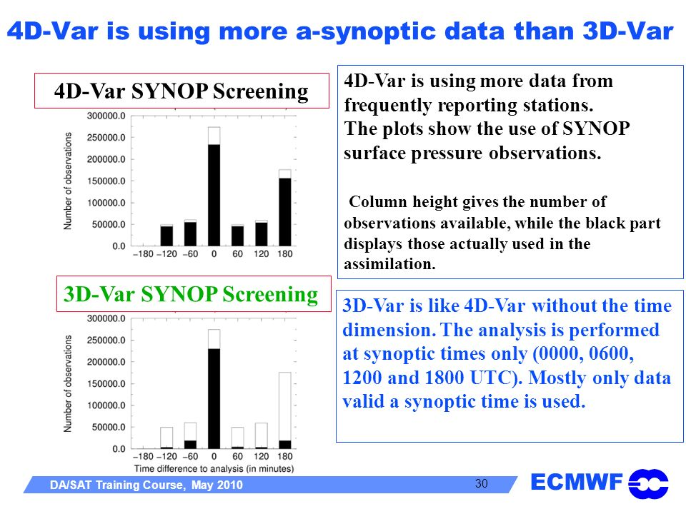 ECMWF DA/SAT Training Course, May 2010 30 4D-Var is using more a-synoptic data than 3D-Var 4D-Var is using more data from frequently reporting station