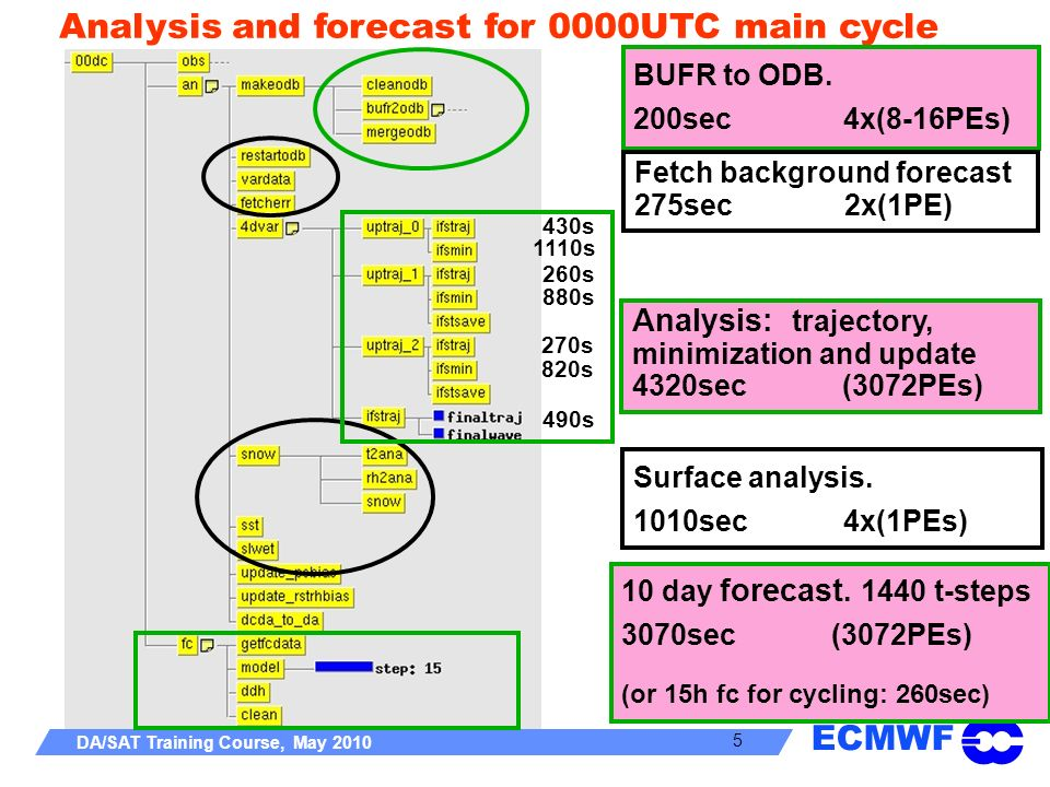 ECMWF DA/SAT Training Course, May 2010 5 Analysis and forecast for 0000UTC main cycle BUFR to ODB. 200sec 4x(8-16PEs) Fetch background forecast 275sec