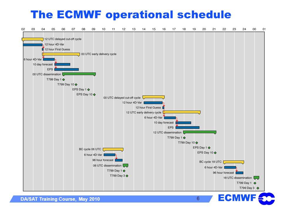 ECMWF DA/SAT Training Course, May 2010 6 The ECMWF operational schedule