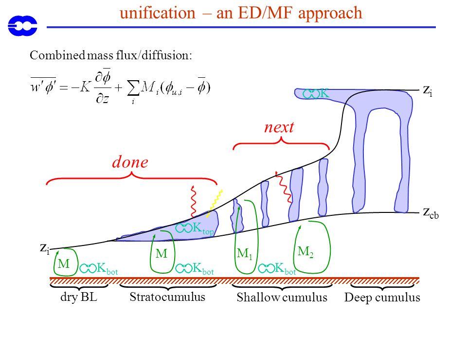 unification – an ED/MF approach Combined mass flux/diffusion: done next M1M1 M K M2M2 Shallow cumulusDeep cumulus Stratocumulus dry BL z cb zizi zizi K bot M K top K bot
