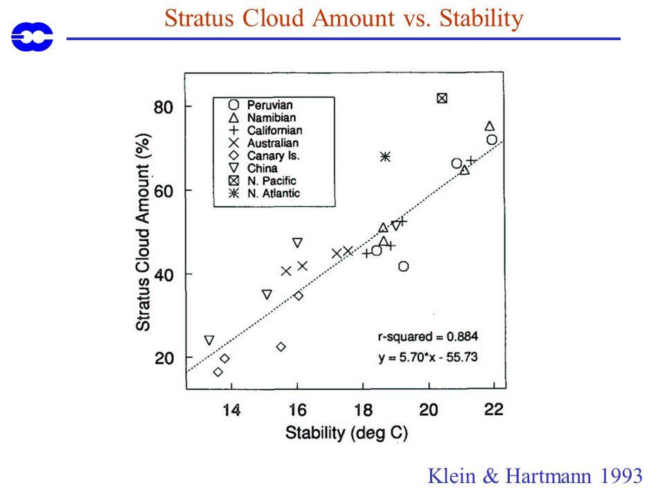 Stratus Cloud Amount vs. Stability Klein & Hartmann 1993