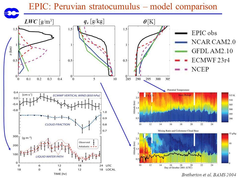 EPIC: Peruvian stratocumulus – model comparison EPIC obs NCAR CAM2.0 GFDL AM2.10 ECMWF 23r4 NCEP Bretherton et al, BAMS 2004 LWC [g/m 3 ] q v [g/kg] [K]