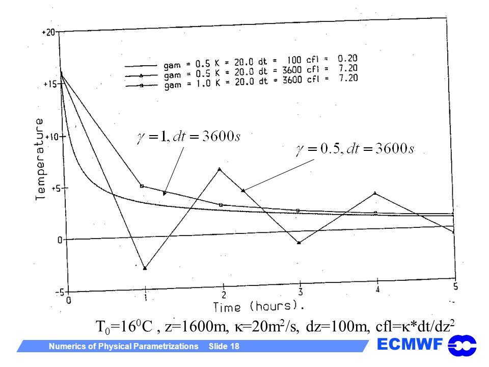 ECMWF Numerics of Physical Parametrizations Slide 18 Pic of boundaries here T 0 =16 0 C, z=1600m, =20m 2 /s, dz=100m, cfl= *dt/dz 2