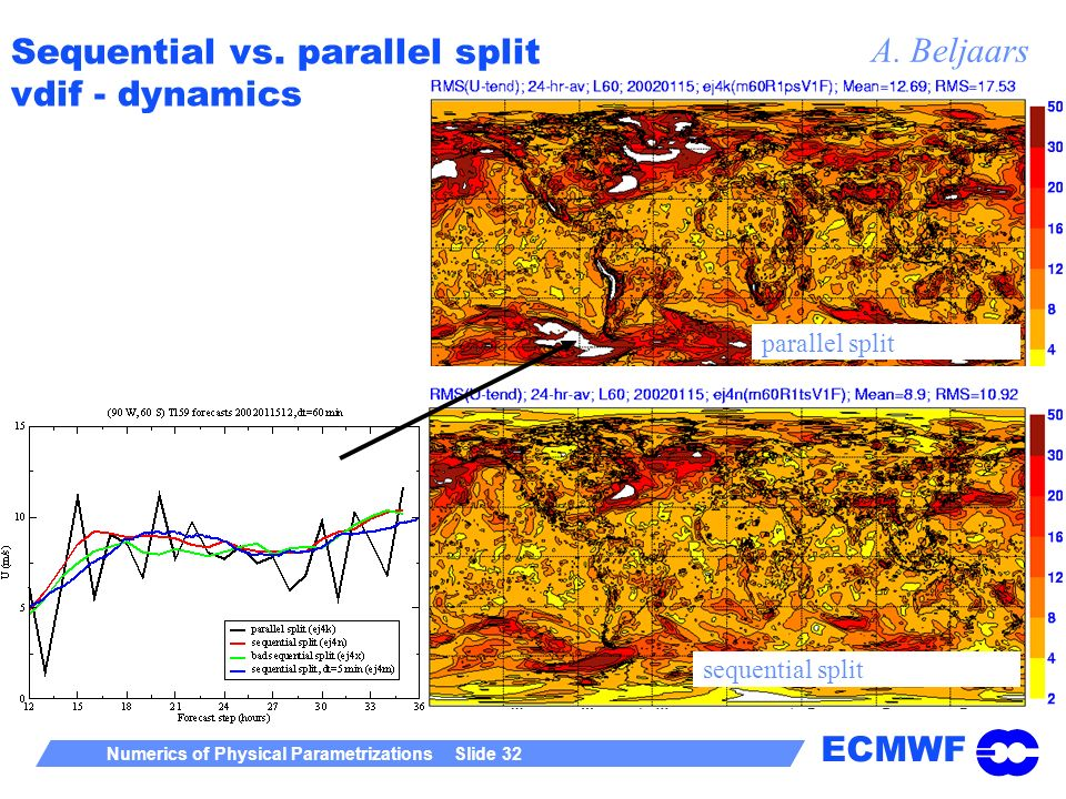 ECMWF Numerics of Physical Parametrizations Slide 32 Sequential vs. parallel split vdif - dynamics parallel split sequential split A. Beljaars