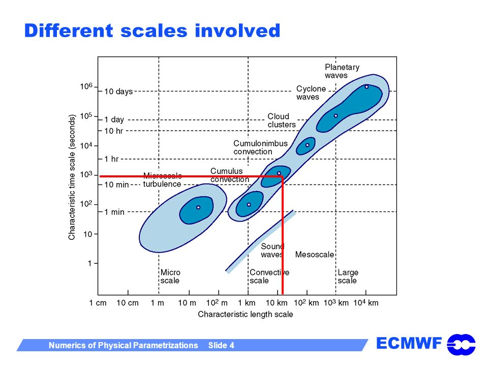 ECMWF Numerics of Physical Parametrizations Slide 4 Different scales involved