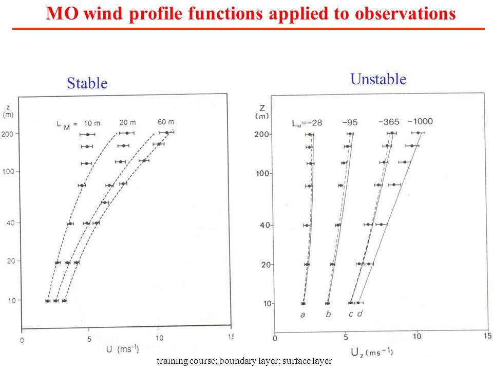 training course: boundary layer; surface layer MO wind profile functions applied to observations Stable Unstable