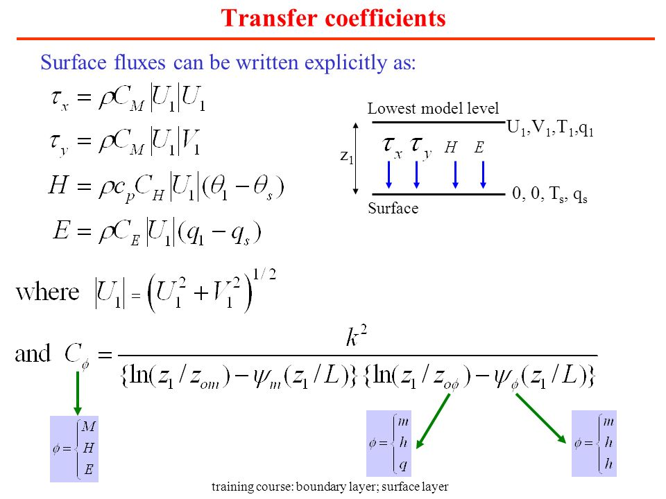 training course: boundary layer; surface layer Transfer coefficients Surface fluxes can be written explicitly as: U 1,V 1,T 1,q 1 Lowest model level S