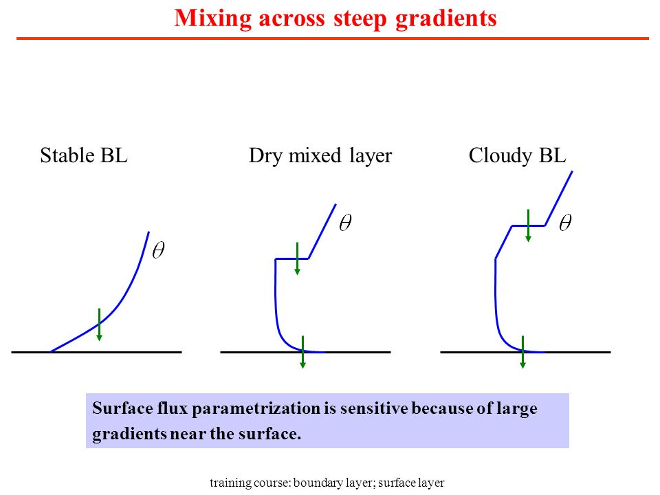 training course: boundary layer; surface layer Mixing across steep gradients Stable BLDry mixed layerCloudy BL Surface flux parametrization is sensiti
