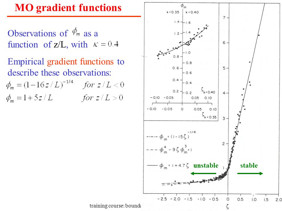 training course: boundary layer; surface layer Observations of as a function of z/L, with Empirical gradient functions to describe these observations: