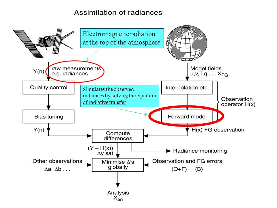 Computation of the total optical depth The total extinction optical depth for an atmospheric layer where absorption and scattering take place, can be written as: