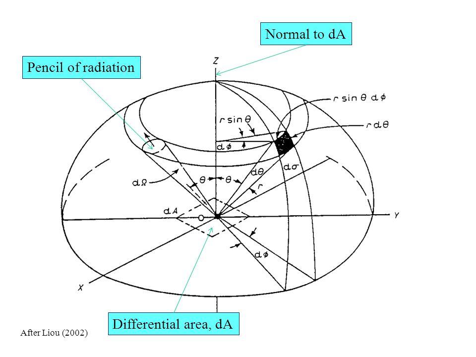 Radiance Satellite radiometers make measurements over a finite spectral interval.
