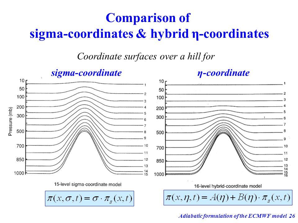 Adiabatic formulation of the ECMWF model26 Comparison of sigma-coordinates & hybrid η-coordinates sigma-coordinateη-coordinate Coordinate surfaces ove