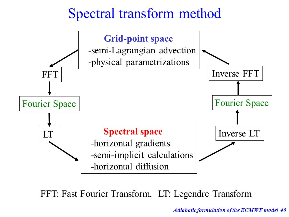 Adiabatic formulation of the ECMWF model40 Spectral transform method Grid-point space -semi-Lagrangian advection -physical parametrizations Fourier Sp