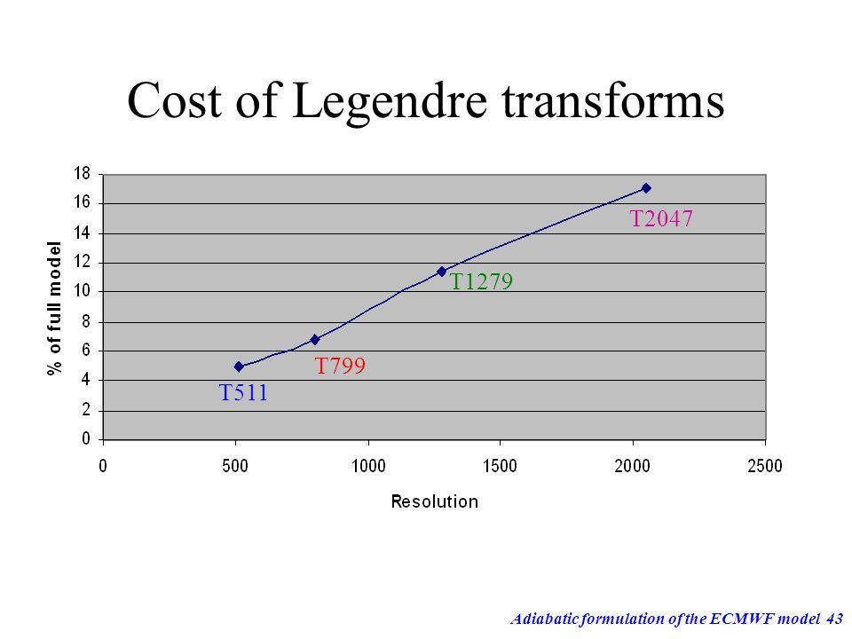 Adiabatic formulation of the ECMWF model43 Cost of Legendre transforms T511 T799 T1279 T2047