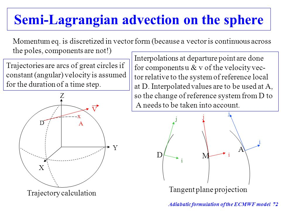 Adiabatic formulation of the ECMWF model72 Trajectory calculation M i j A i j D i j Tangent plane projection Semi-Lagrangian advection on the sphere X