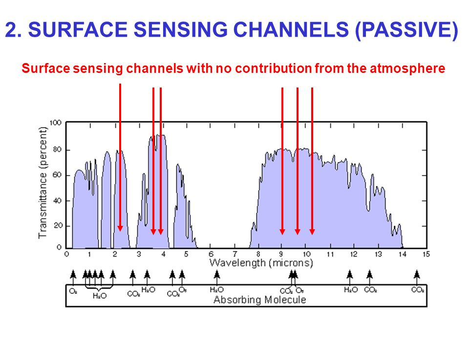 Surface sensing channels with no contribution from the atmosphere 2. SURFACE SENSING CHANNELS (PASSIVE)