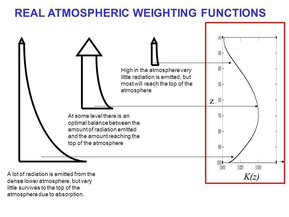 REAL ATMOSPHERIC WEIGHTING FUNCTIONS A lot of radiation is emitted from the dense lower atmosphere, but very little survives to the top of the atmosph