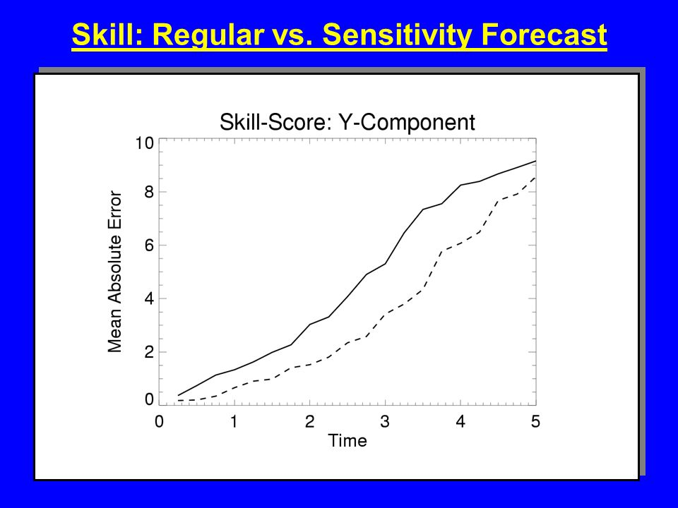 Skill: Regular vs. Sensitivity Forecast