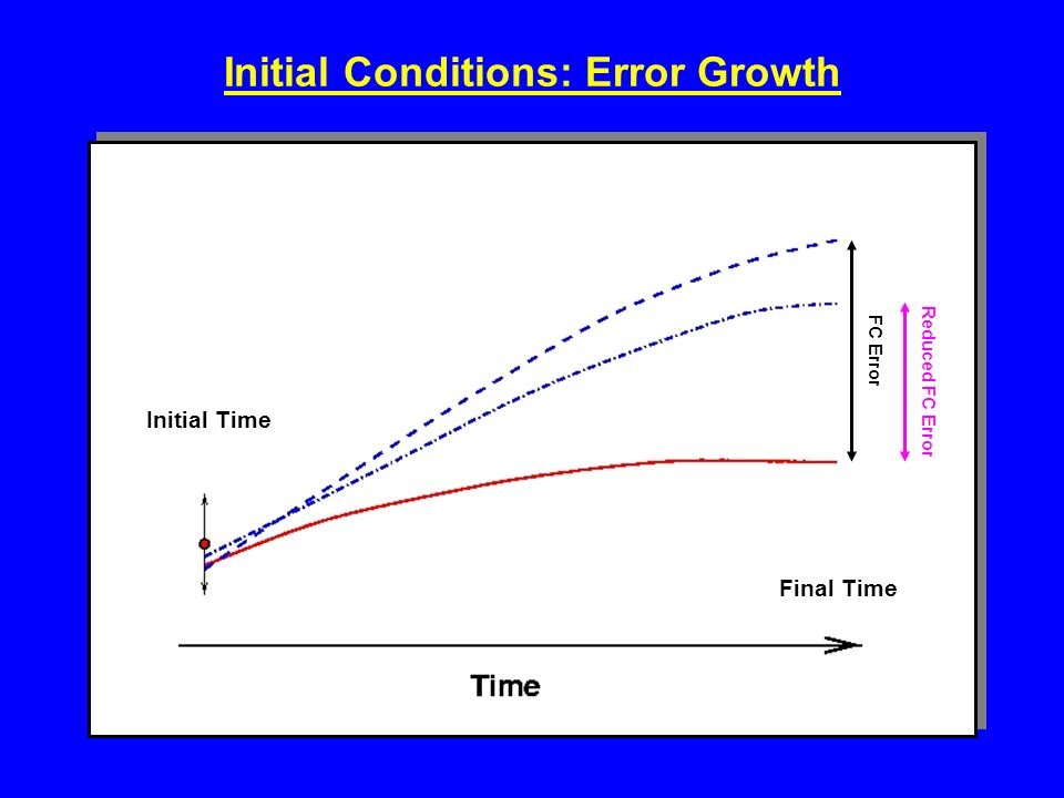 Initial Conditions: Error Growth Initial Time Final Time FC Error Reduced FC Error