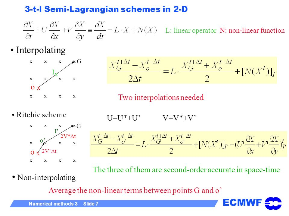ECMWF Numerical methods 3 Slide 18 Trajectory computation with SETTLS Mean velocity during Δt The Taylor expansion from which we started is: which represents a uniformly accelerated movement Note: The middle of the trajectory is not the average between the departure and the arrival points.