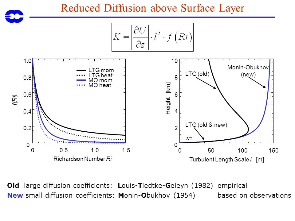 Reduced Diffusion above Surface Layer 1.0 0.8 0.6 0.4 0.2 0 f(Ri) 1.50.51.00 Richardson Number Ri LTG mom LTG heat MO mom MO heat LTG (old & new) LTG (old) Monin-Obukhov (new) 10 8 6 4 2 0 Height [km] 150501000 Turbulent Length Scale l [m] Old large diffusion coefficients: Louis-Tiedtke-Geleyn (1982) empirical New small diffusion coefficients: Monin-Obukhov (1954) based on observations