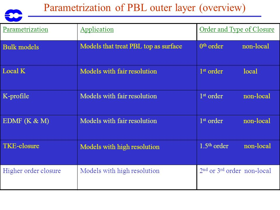 Parametrization of PBL outer layer Overview of models Bulk models local K-closure K-profile closure TKE closure