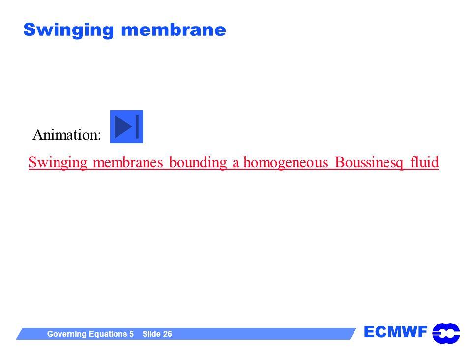 ECMWF Governing Equations 5 Slide 26 Swinging membrane Swinging membranes bounding a homogeneous Boussinesq fluid Animation: