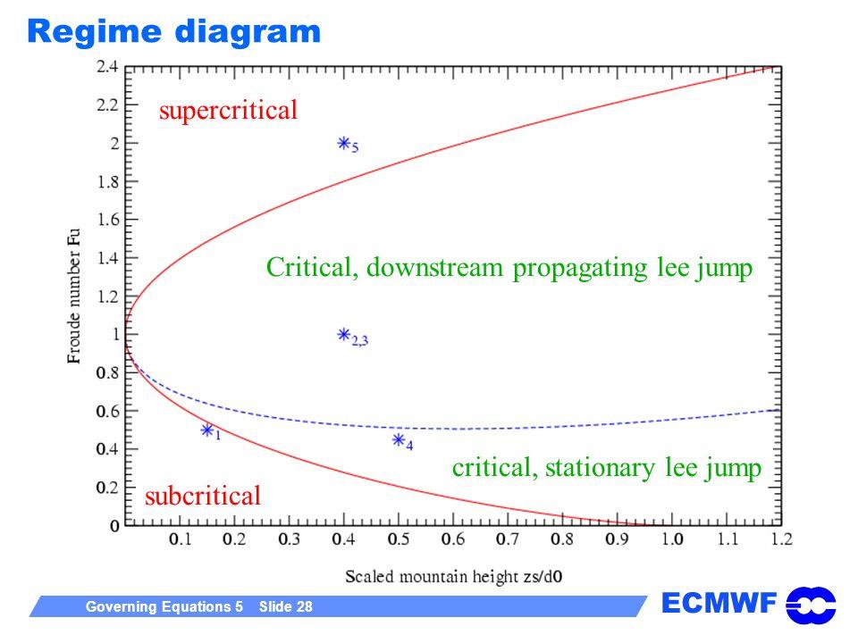 ECMWF Governing Equations 5 Slide 28 Regime diagram supercritical subcritical critical, stationary lee jump Critical, downstream propagating lee jump