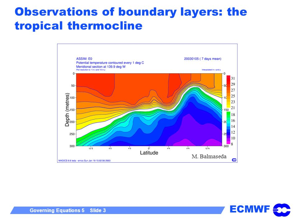 ECMWF Governing Equations 5 Slide 3 Observations of boundary layers: the tropical thermocline M. Balmaseda