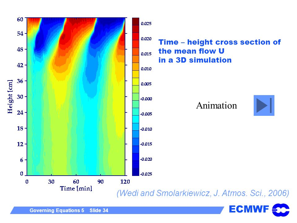 ECMWF Governing Equations 5 Slide 34 Time – height cross section of the mean flow U in a 3D simulation Animation (Wedi and Smolarkiewicz, J. Atmos. Sc