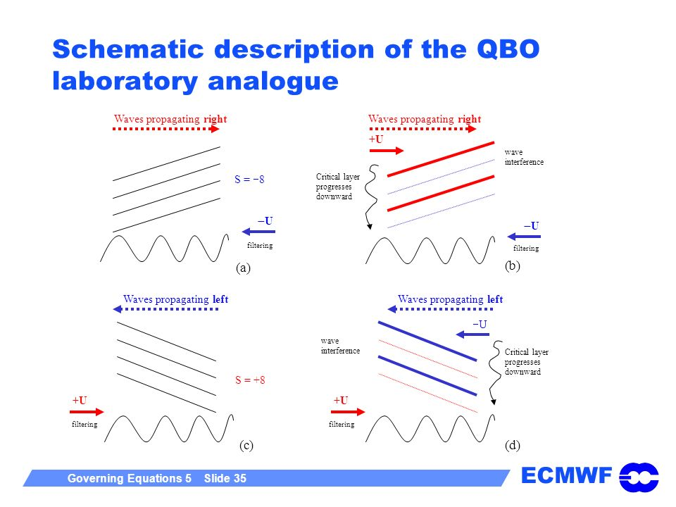 ECMWF Governing Equations 5 Slide 35 Schematic description of the QBO laboratory analogue (a) (b) S = 8 +U U U Waves propagating right Critical layer