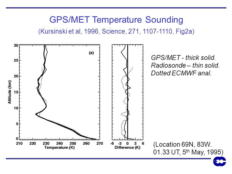 GPS/MET Temperature Sounding (Kursinski et al, 1996, Science, 271, 1107-1110, Fig2a) GPS/MET - thick solid. Radiosonde – thin solid. Dotted ECMWF anal