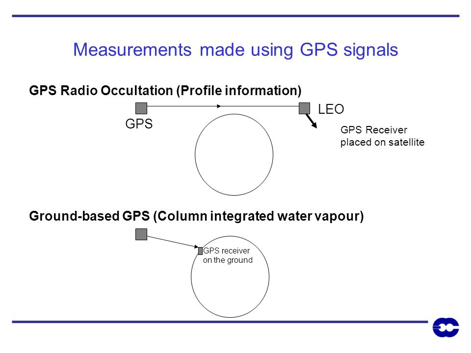 Measurements made using GPS signals GPS GPS Radio Occultation (Profile information) Ground-based GPS (Column integrated water vapour) LEO GPS receiver