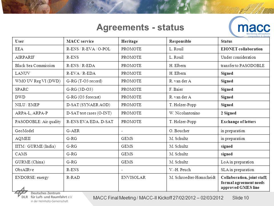 MACC Final Meeting / MACC-II Kickoff 27/02/2012 – 02/03/2012 Slide 10 Agreements - status UserMACC serviceHeritageResponsibleStatus EEAR-ENS / R-EVA / O-POLPROMOTEL.
