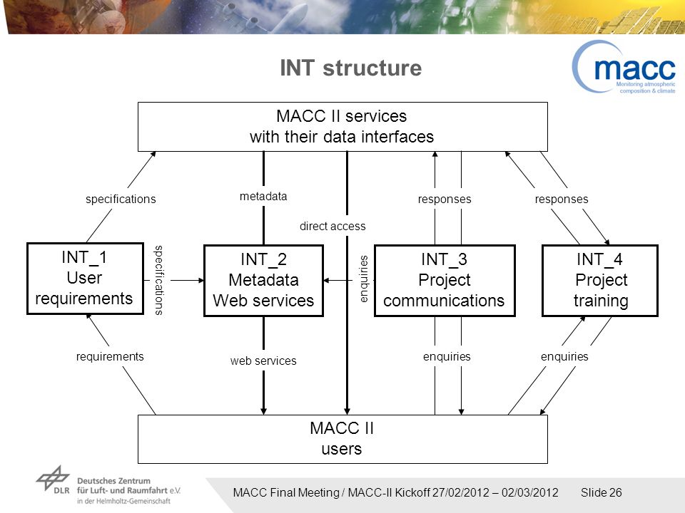 MACC Final Meeting / MACC-II Kickoff 27/02/2012 – 02/03/2012 Slide 26 INT structure MACC II services with their data interfaces MACC II users INT_1 User requirements specifications direct access INT_2 Metadata Web services metadata web services enquiries INT_4 Project training responses enquiries responses enquiries INT_3 Project communications