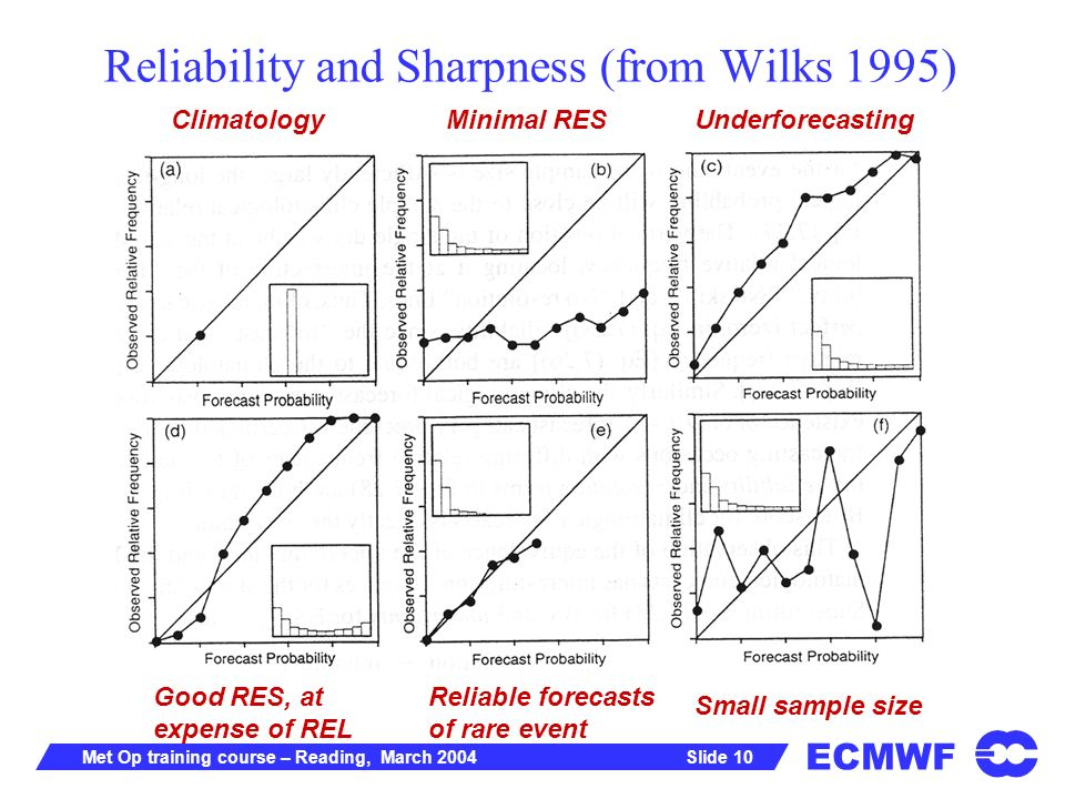 ECMWF Slide 10Met Op training course – Reading, March 2004 Reliability and Sharpness (from Wilks 1995) ClimatologyMinimal RESUnderforecasting Good RES, at expense of REL Reliable forecasts of rare event Small sample size