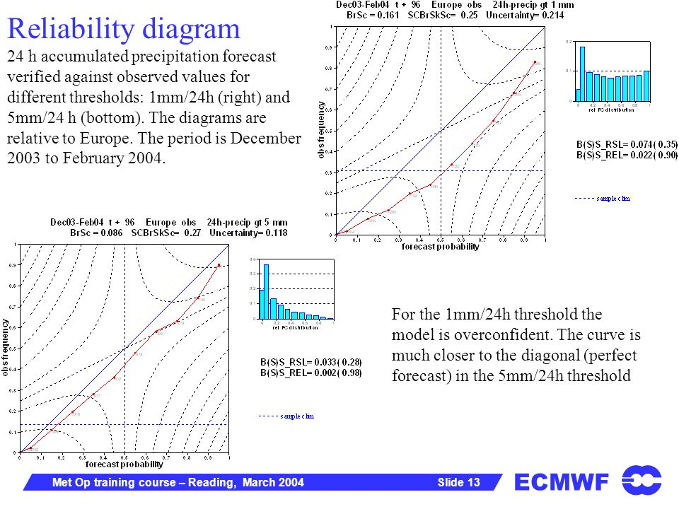 ECMWF Slide 13Met Op training course – Reading, March 2004 Reliability diagram 24 h accumulated precipitation forecast verified against observed values for different thresholds: 1mm/24h (right) and 5mm/24 h (bottom).