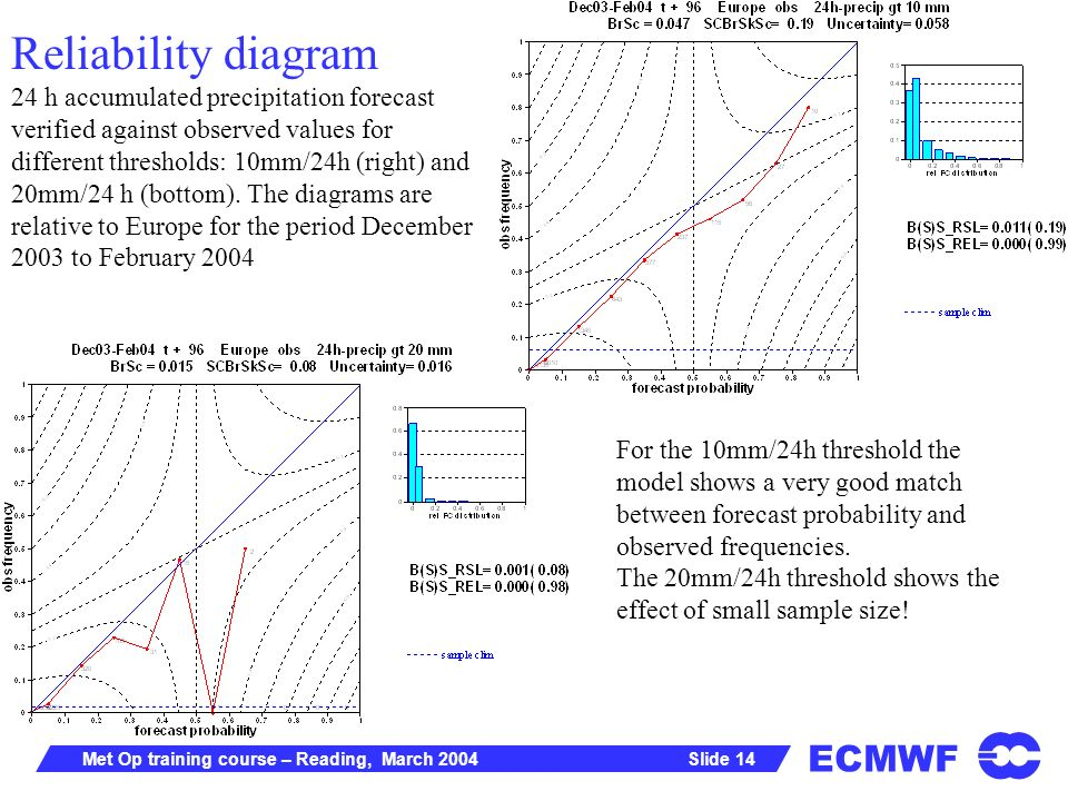 ECMWF Slide 14Met Op training course – Reading, March 2004 Reliability diagram 24 h accumulated precipitation forecast verified against observed values for different thresholds: 10mm/24h (right) and 20mm/24 h (bottom).